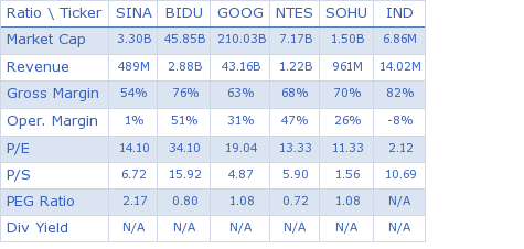 SINA Corporation key ratio comparison with direct competitors