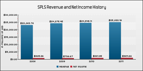 Staples, Inc. Revenue and Net Income History