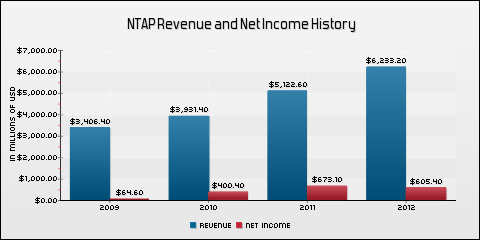 NetApp, Inc. Revenue and Net Income History