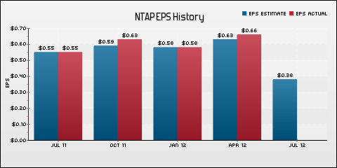 NetApp, Inc. EPS Historical Results vs Estimates