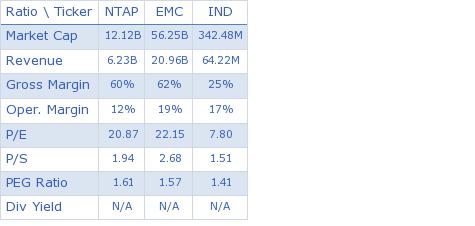NetApp, Inc. key ratio comparison with direct competitors