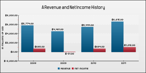 Agilent Technologies Inc. Revenue and Net Income History