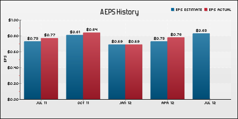 Agilent Technologies Inc. EPS Historical Results vs Estimates