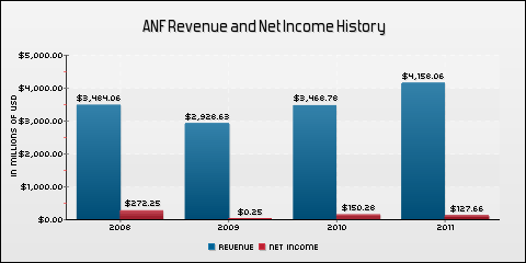 Abercrombie &amp; Fitch Co. Revenue and Net Income History