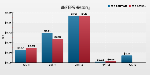 Abercrombie &amp; Fitch Co. EPS Historical Results vs Estimates
