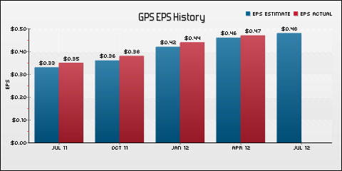 Gap Inc. EPS Historical Results vs Estimates