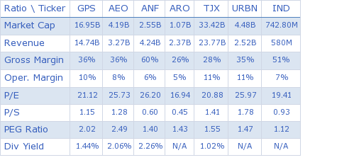 Gap Inc. key ratio comparison with direct competitors