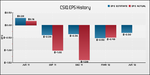 Canadian Solar Inc. EPS Historical Results vs Estimates