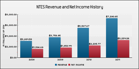 NetEase, Inc Revenue and Net Income History