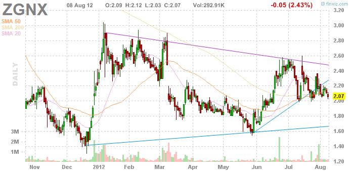 ... (NASDAQ:DVAX): Shares Soar as FDA Keeps PDUFA Date Unchanged