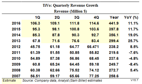 Summary Revenue Growth