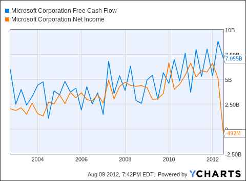 MSFT Free Cash Flow Chart