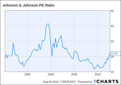 JNJ PE Ratio Chart