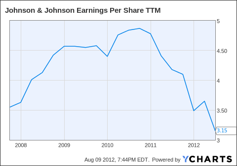 JNJ Earnings Per Share TTM Chart