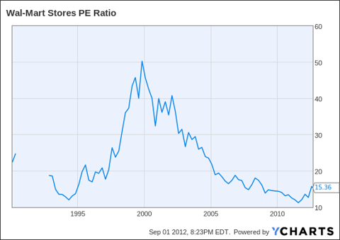 WMT PE Ratio Chart