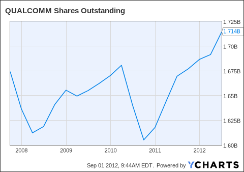 QCOM Shares Outstanding Chart