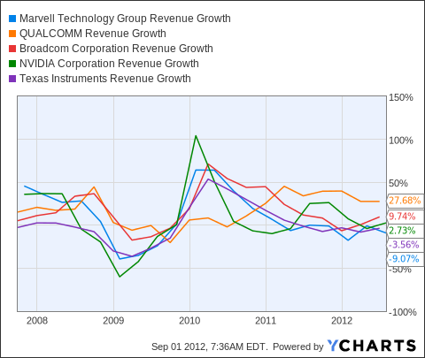 MRVL Revenue Growth Chart
