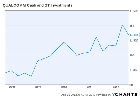QCOM Cash and ST Investments Chart