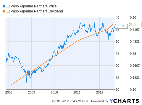 EPB Chart