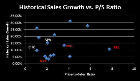 Historical Sales vs. PS