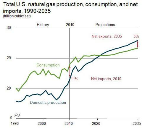 U.S. Natural Gas Production, Consumption and Net Imports