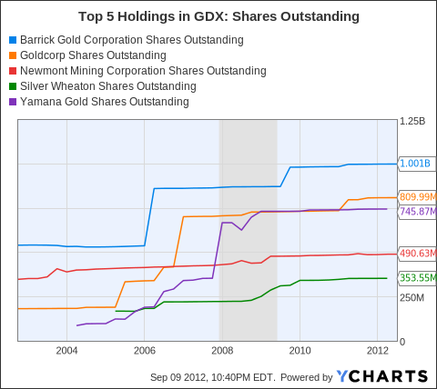 ABX Shares Outstanding Chart