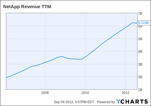 NTAP Revenue TTM Chart