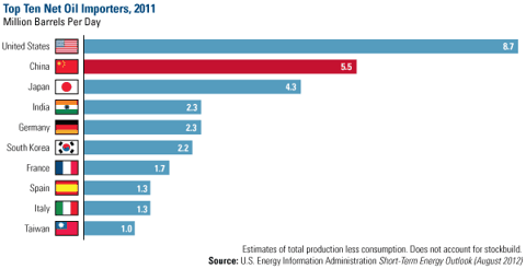 Top 10 Net Oil Importers, 2011