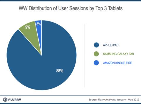 Apple iPad versus Android tablets