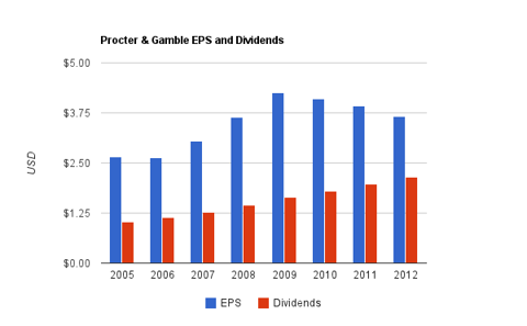 Procter and Gamble Dividend Chart