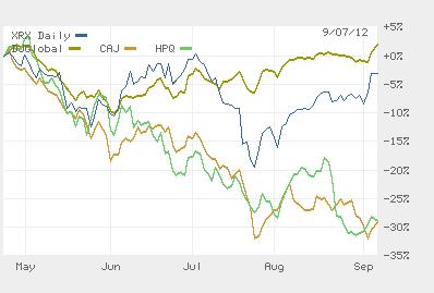 Xerox performance graph.