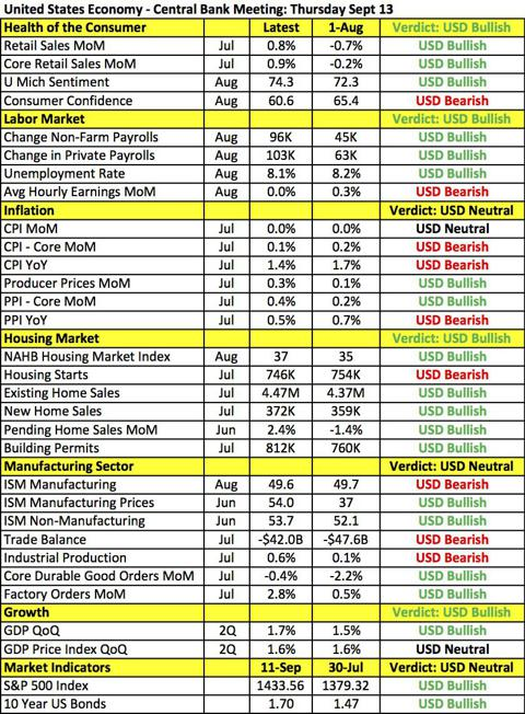 FOMC Table
