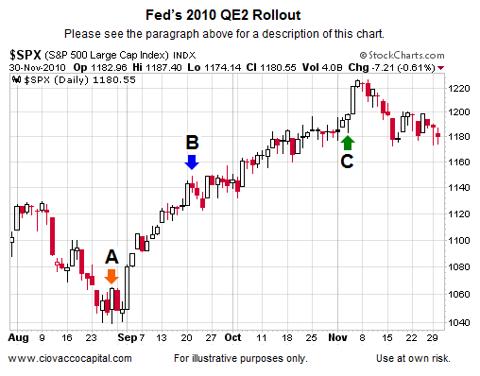 QE2 Key Fed Dates 2010 2011