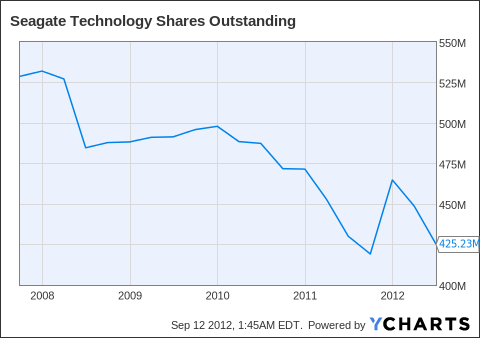 STX Shares Outstanding Chart