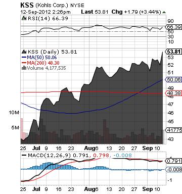 http://static.cdn-seekingalpha.com/uploads/2012/9/12/saupload_kss_chart.png