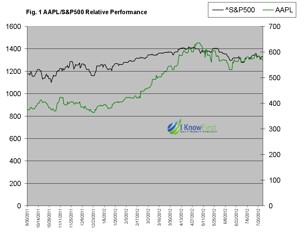 Apple performance vs S&P 500 performance