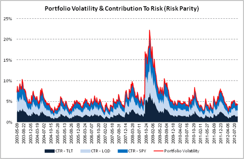 Volatility & CTR - Risk Parity