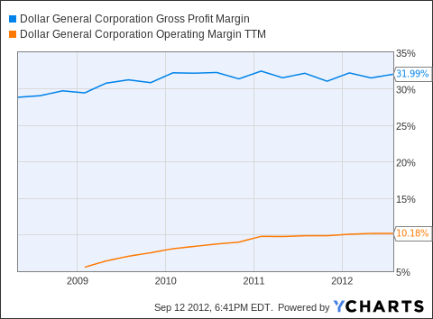 DG Gross Profit Margin Chart