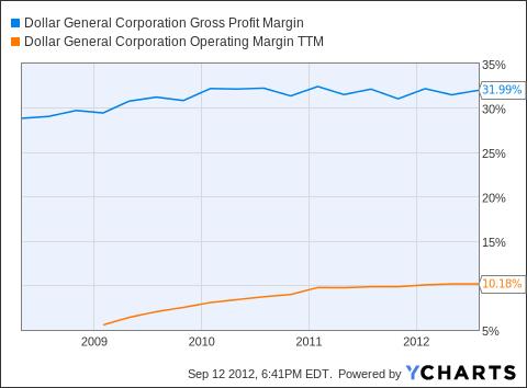 DG Gross Profit Margin Chart