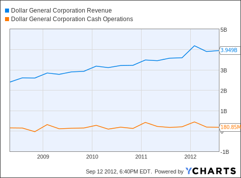 DG Revenue Chart