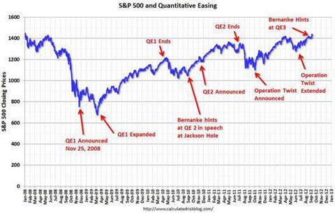 saupload_QE-and-SP500_thumb1.jpg