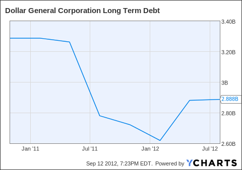 DG Long Term Debt Chart