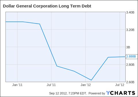 DG Long Term Debt Chart
