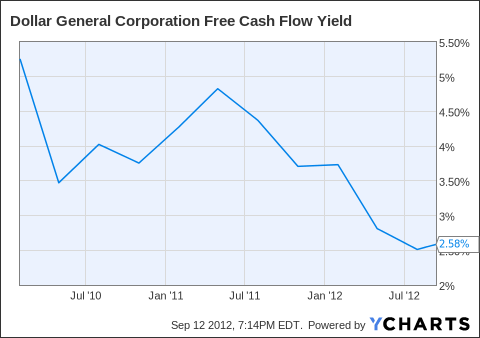 DG Free Cash Flow Yield Chart