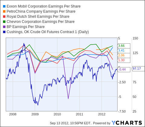 XOM Earnings Per Share Chart