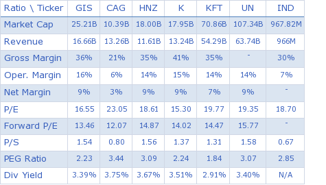 General Mills, Inc. key ratio comparison with direct competitors