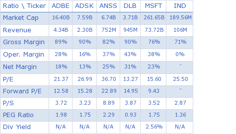 Adobe Systems Inc. key ratio comparison with direct competitors