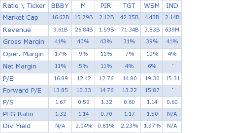 Bed Bath & Beyond Inc. key ratio comparison with direct competitors