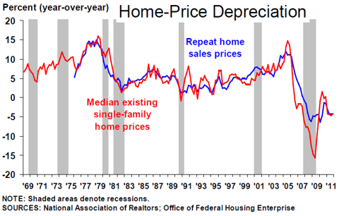 home price depreciation
