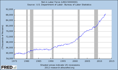 people not in labor force